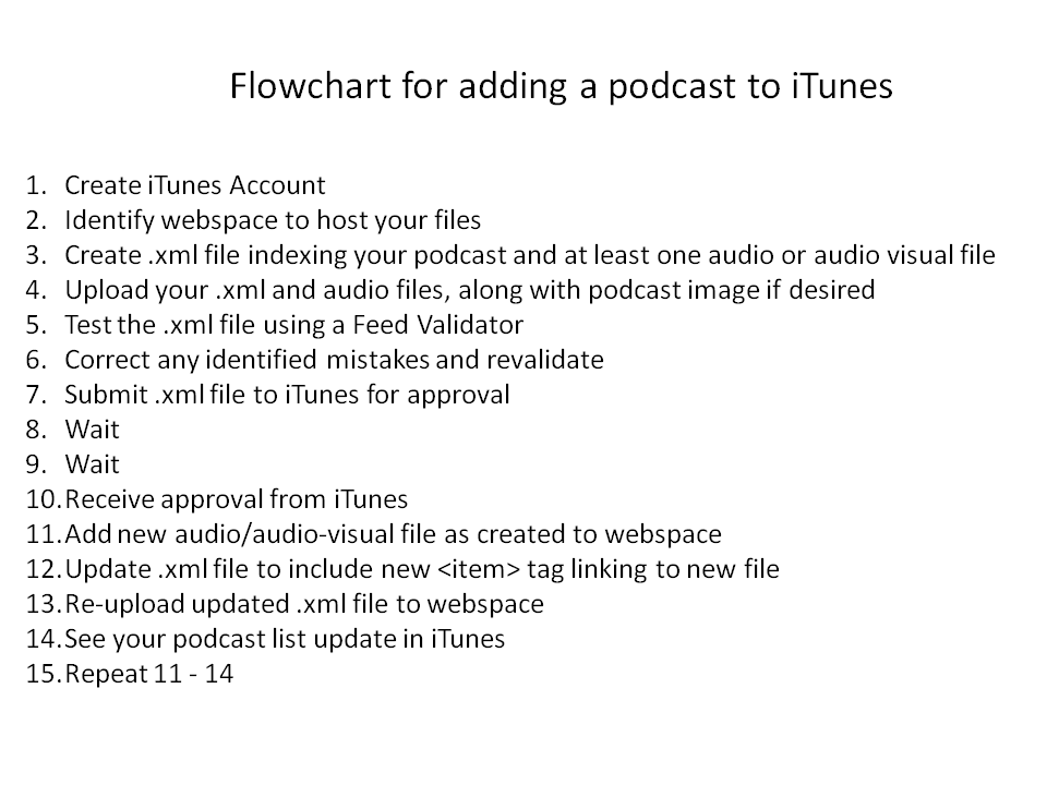 How to add podcasts to iTunes