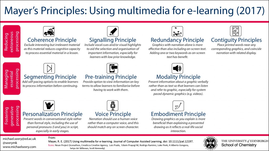 Mayer's Principles: Using multimedia for e-learning (from Mayer, R. E. (2017) Using multimedia for e-learning. Journal of Computer Assisted Learning, doi: 10.1111/jcal.12197)
